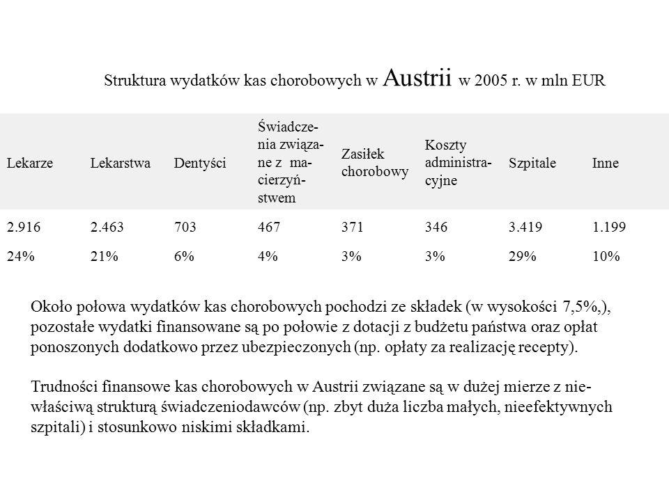 Struktura wydatków kas chorobowych w Austrii w 2005 r. w mln EUR