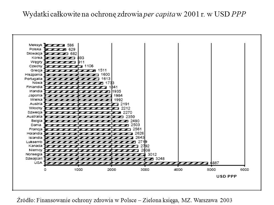 Wydatki całkowite na ochronę zdrowia per capita w 2001 r. w USD PPP