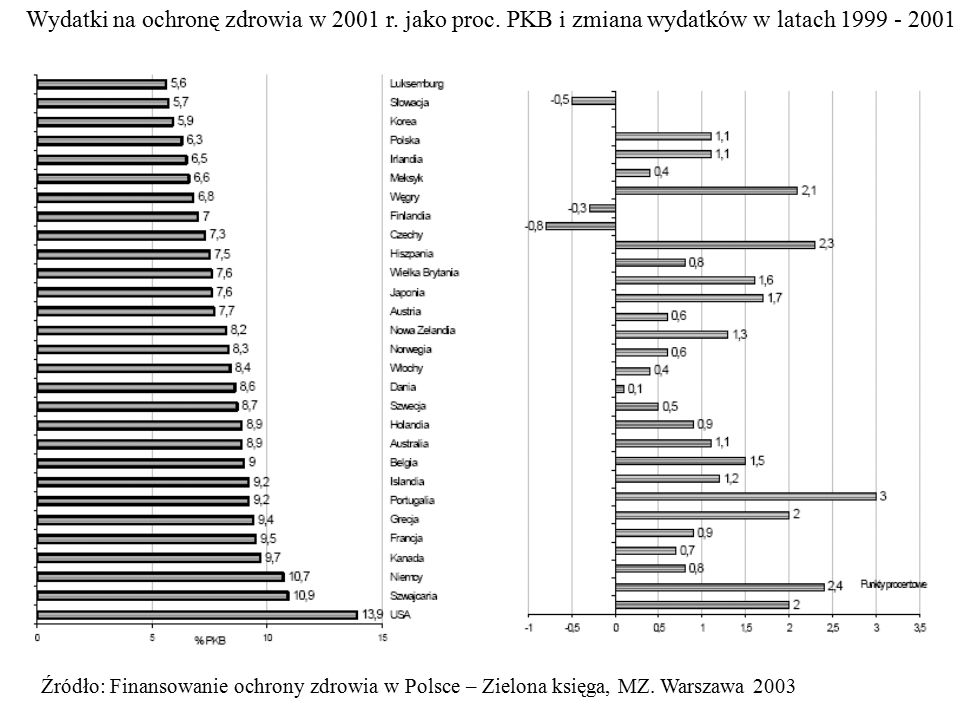 Wydatki na ochronę zdrowia w 2001 r. jako proc