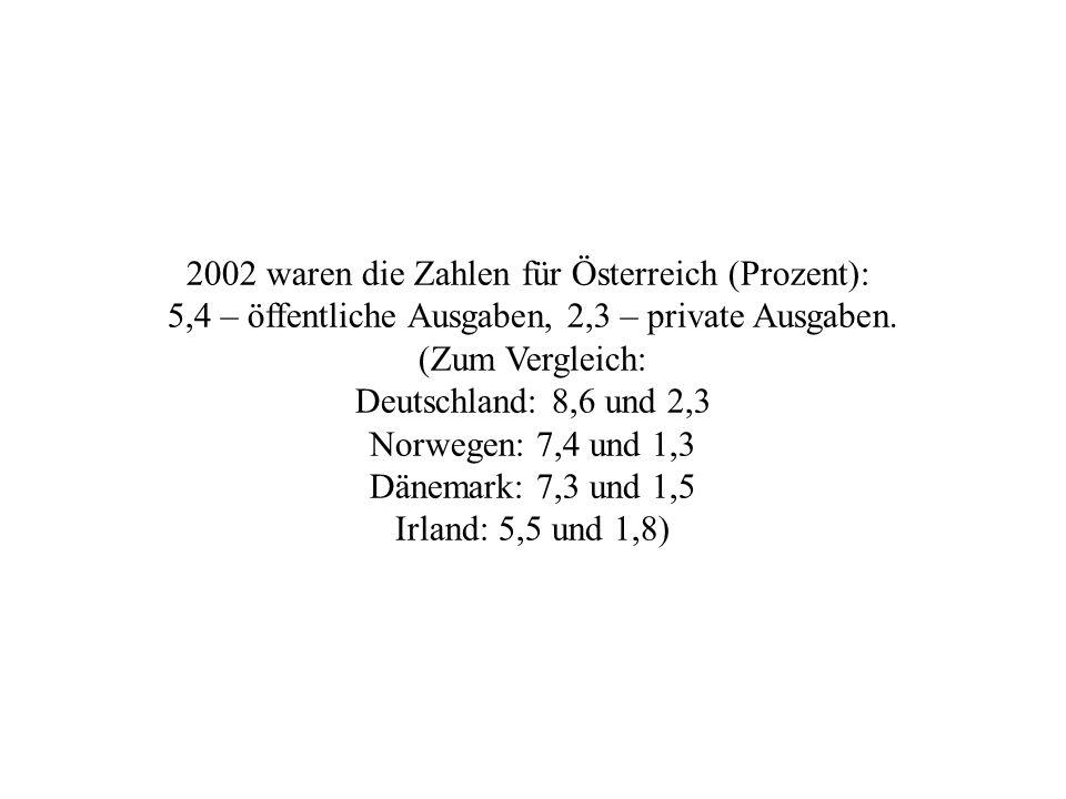 2002 waren die Zahlen für Österreich (Prozent): 5,4 – öffentliche Ausgaben, 2,3 – private Ausgaben.