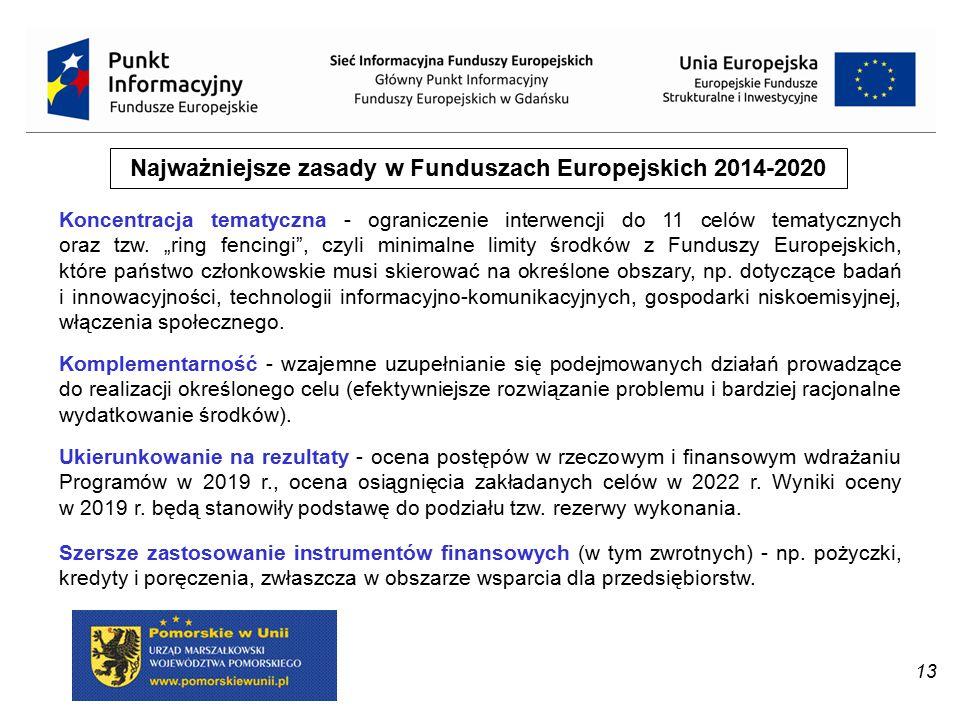 Najważniejsze zasady w Funduszach Europejskich 2014-2020