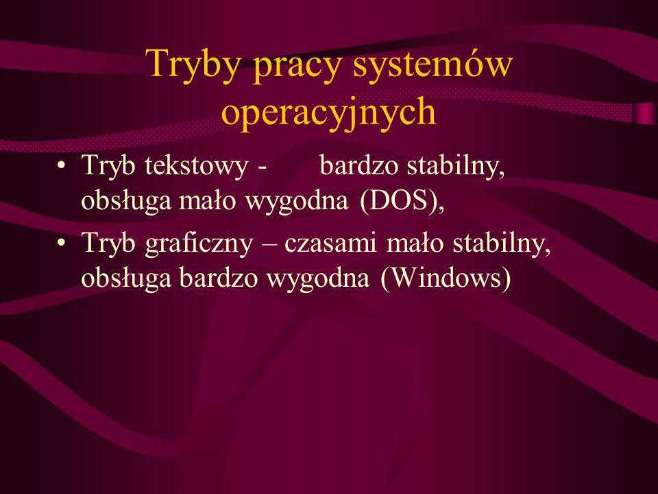 Tryby pracy systemów operacyjnych