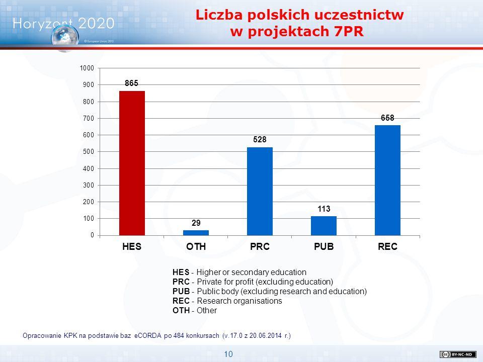Liczba polskich uczestnictw