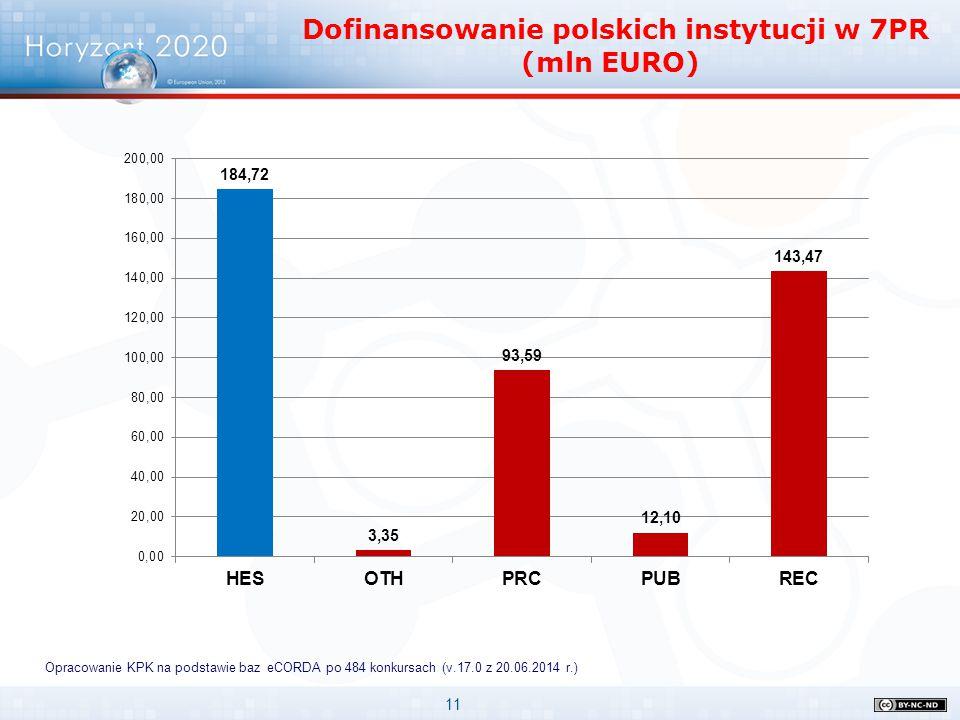 Dofinansowanie polskich instytucji w 7PR