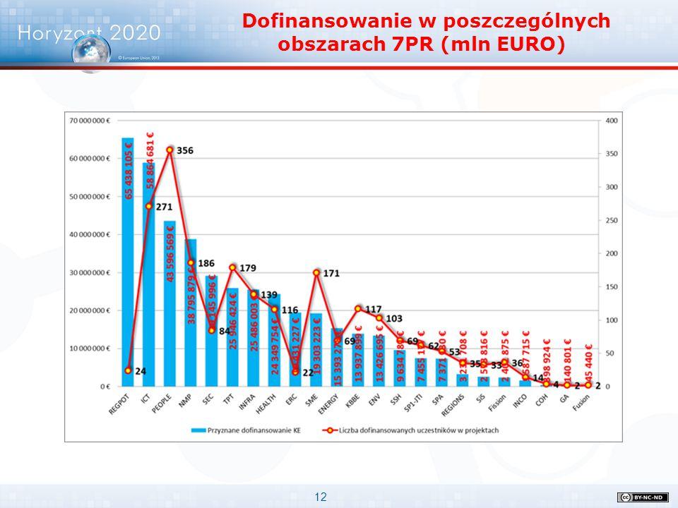 Dofinansowanie w poszczególnych obszarach 7PR (mln EURO)