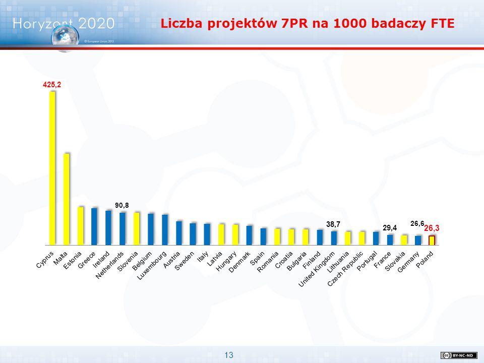 Liczba projektów 7PR na 1000 badaczy FTE