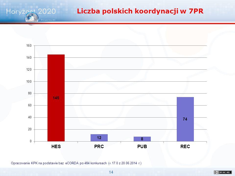 Liczba polskich koordynacji w 7PR