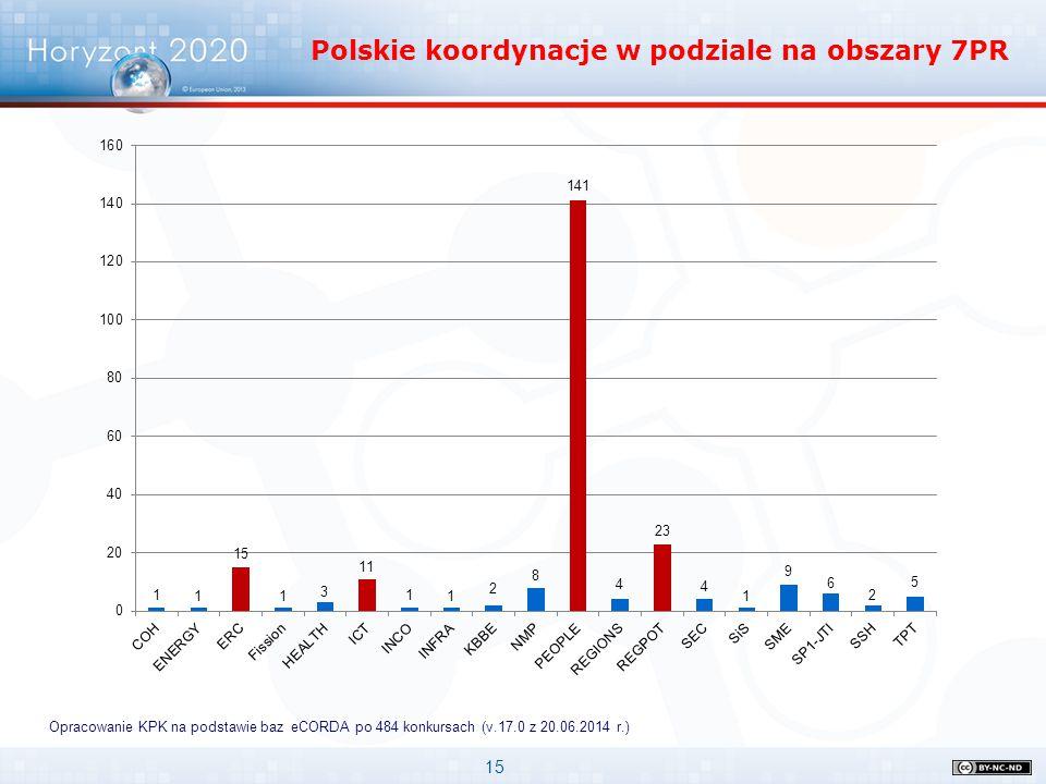 Polskie koordynacje w podziale na obszary 7PR
