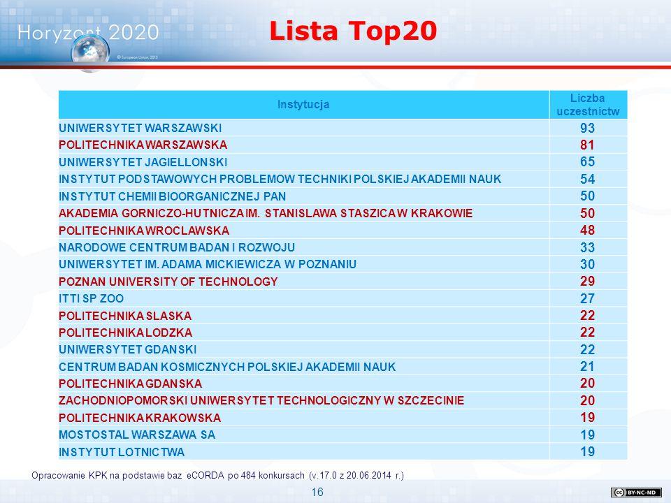 Lista Top20 Instytucja. Liczba uczestnictw. UNIWERSYTET WARSZAWSKI. 93. POLITECHNIKA WARSZAWSKA.