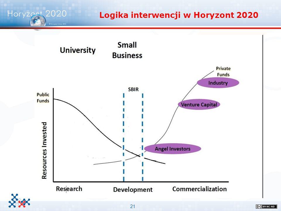 Logika interwencji w Horyzont 2020