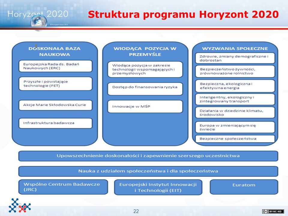 Struktura programu Horyzont 2020