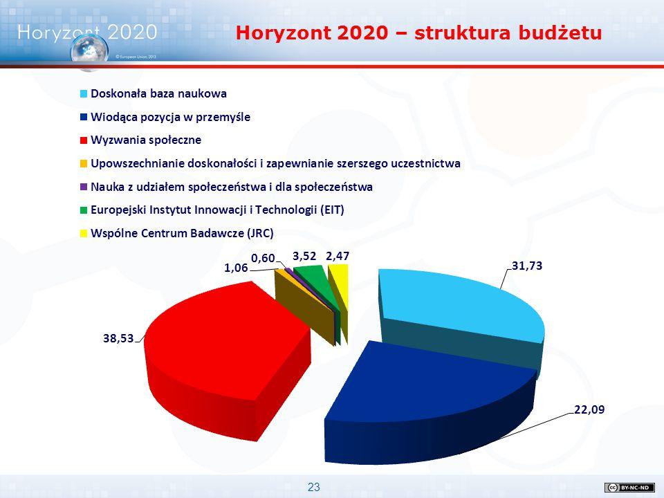 Horyzont 2020 – struktura budżetu