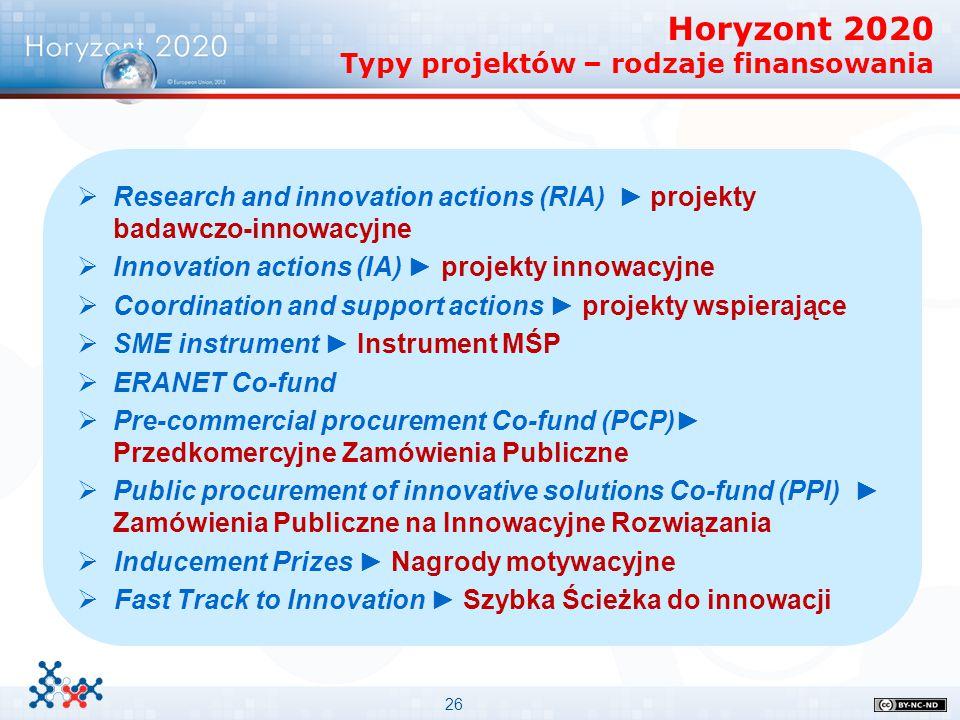 Horyzont 2020 Typy projektów – rodzaje finansowania