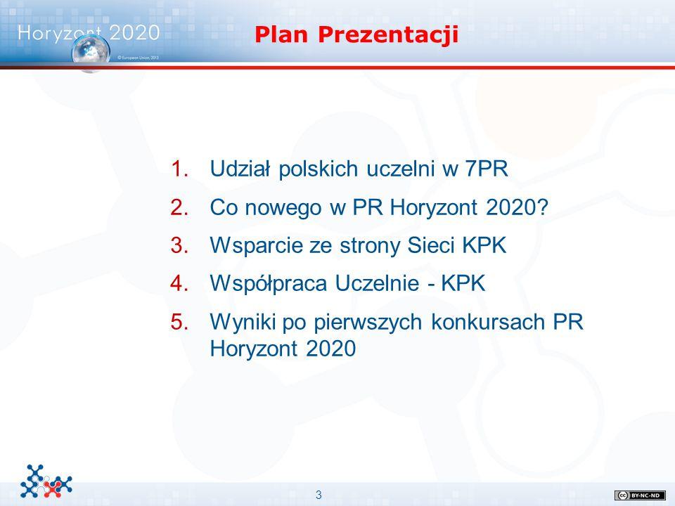 Plan Prezentacji Udział polskich uczelni w 7PR. Co nowego w PR Horyzont 2020 Wsparcie ze strony Sieci KPK.