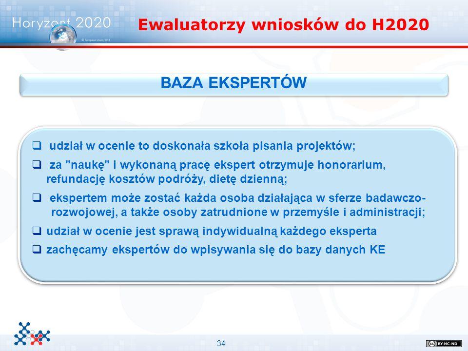 Ewaluatorzy wniosków do H2020