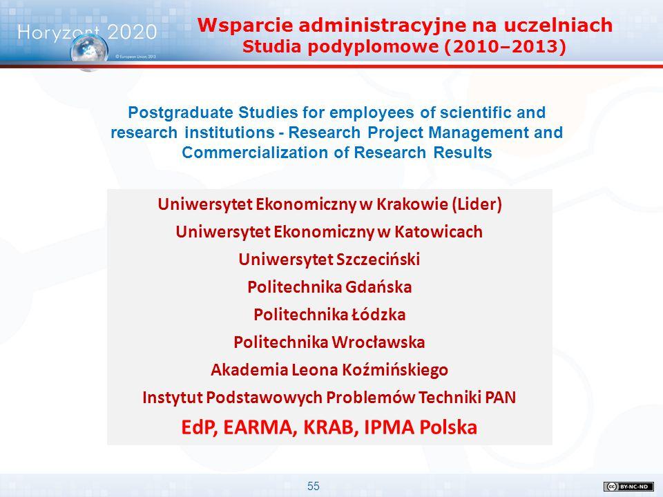 EdP, EARMA, KRAB, IPMA Polska