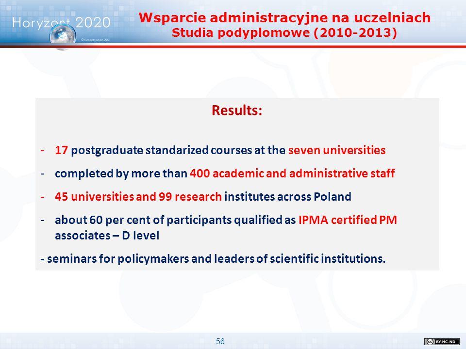 Wsparcie administracyjne na uczelniach Studia podyplomowe (2010-2013)