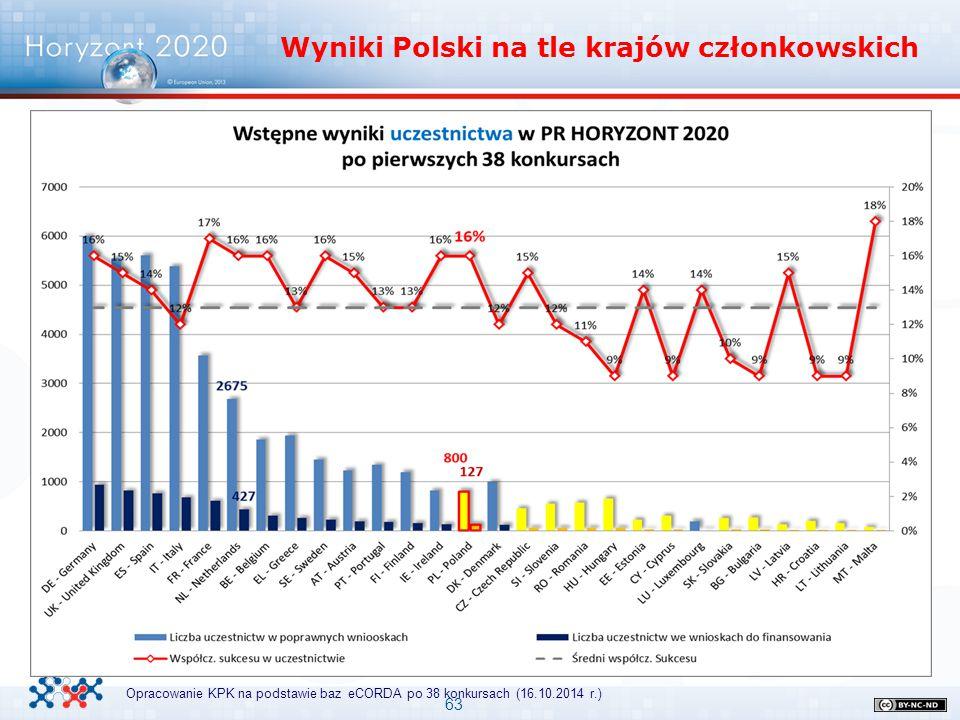 Wyniki Polski na tle krajów członkowskich