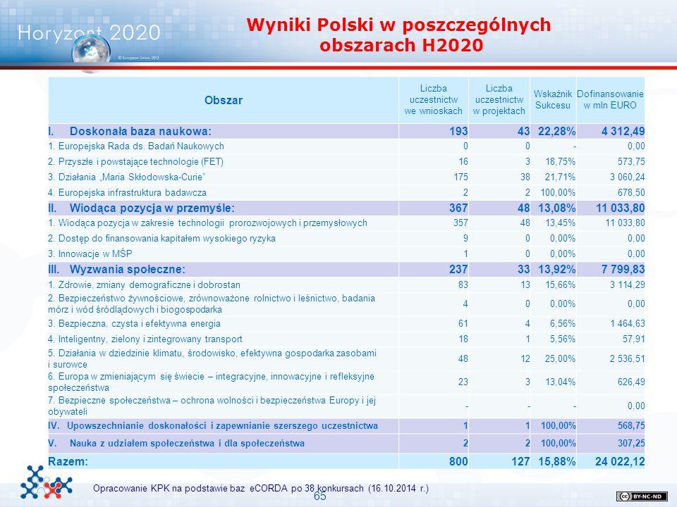 Wyniki Polski w poszczególnych