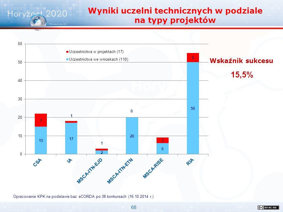 Wyniki uczelni technicznych w podziale na typy projektów
