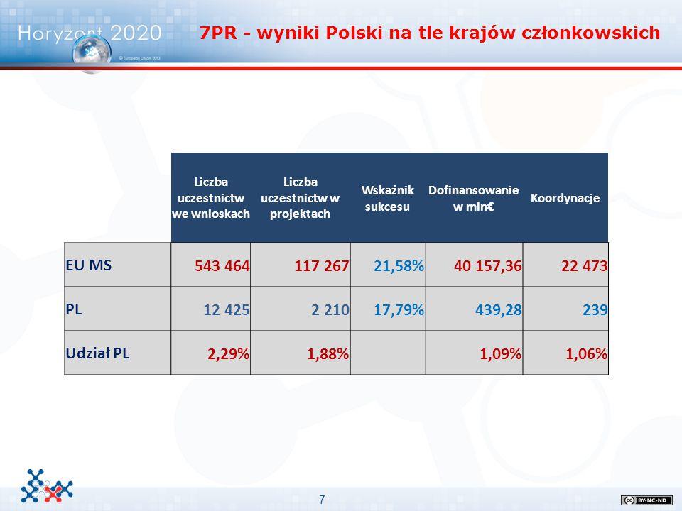 Liczba uczestnictw we wnioskach Liczba uczestnictw w projektach