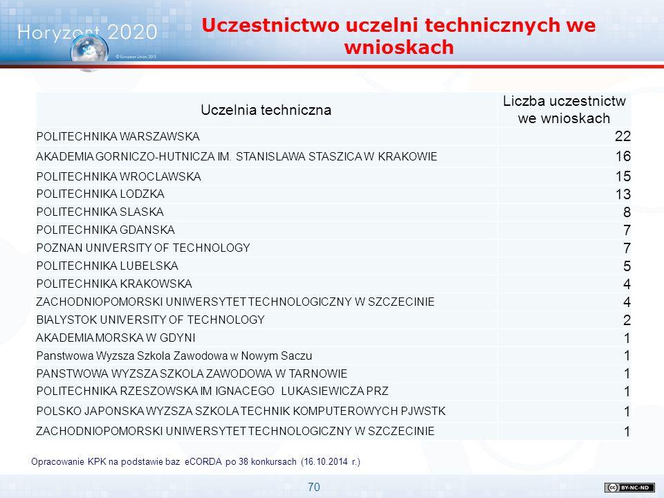 Uczestnictwo uczelni technicznych we wnioskach