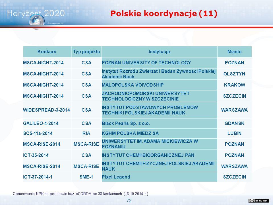 Polskie koordynacje (11)