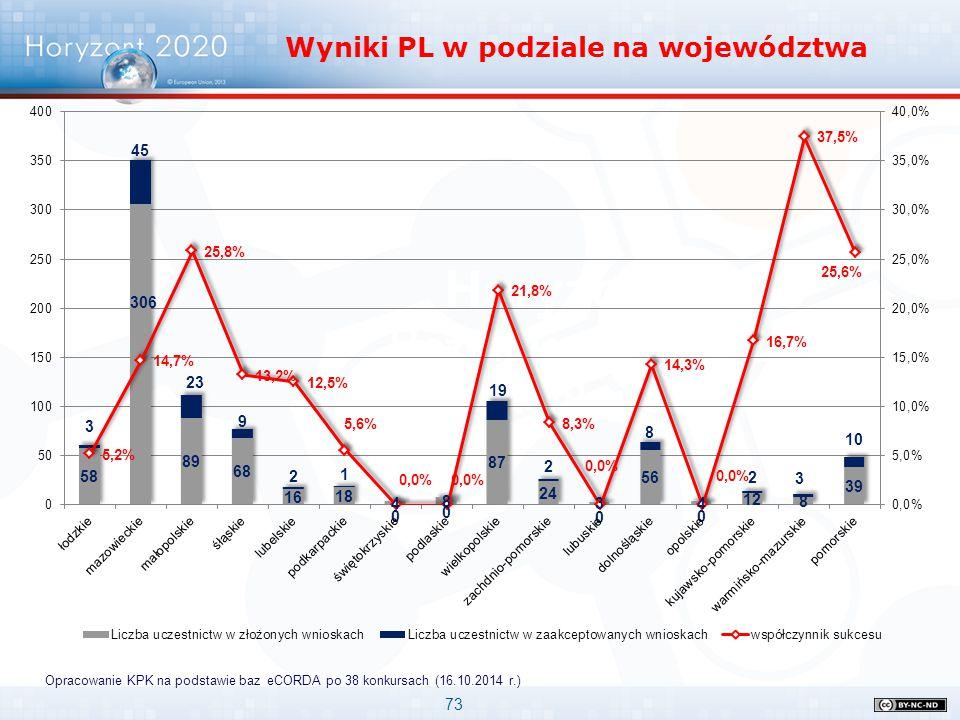 Wyniki PL w podziale na województwa