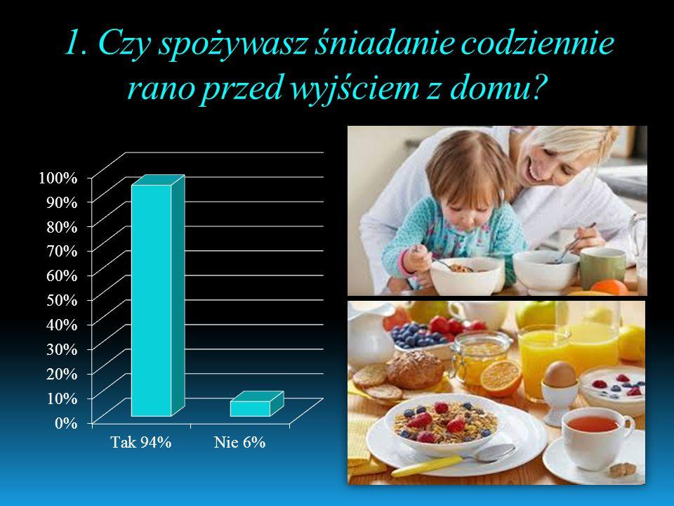 1. Czy spożywasz śniadanie codziennie rano przed wyjściem z domu