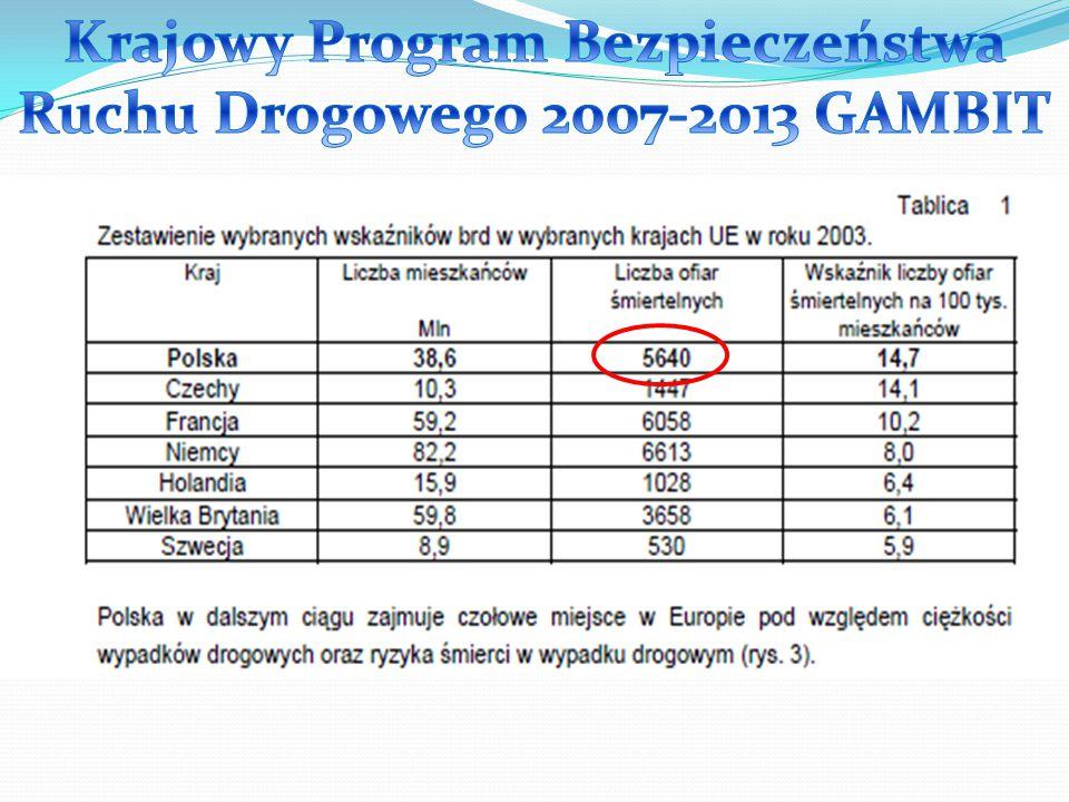 Krajowy Program Bezpieczeństwa Ruchu Drogowego 2007-2013 GAMBIT