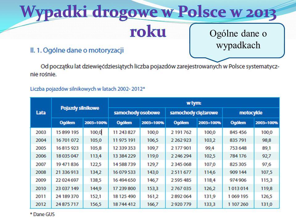 Wypadki drogowe w Polsce w 2013 roku