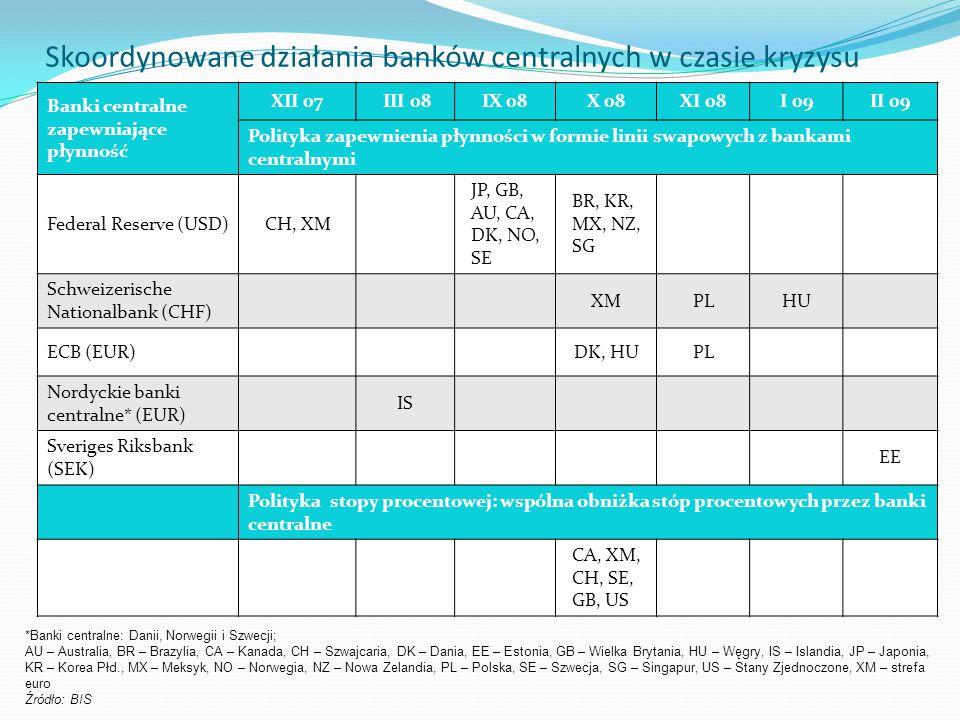 Skoordynowane działania banków centralnych w czasie kryzysu