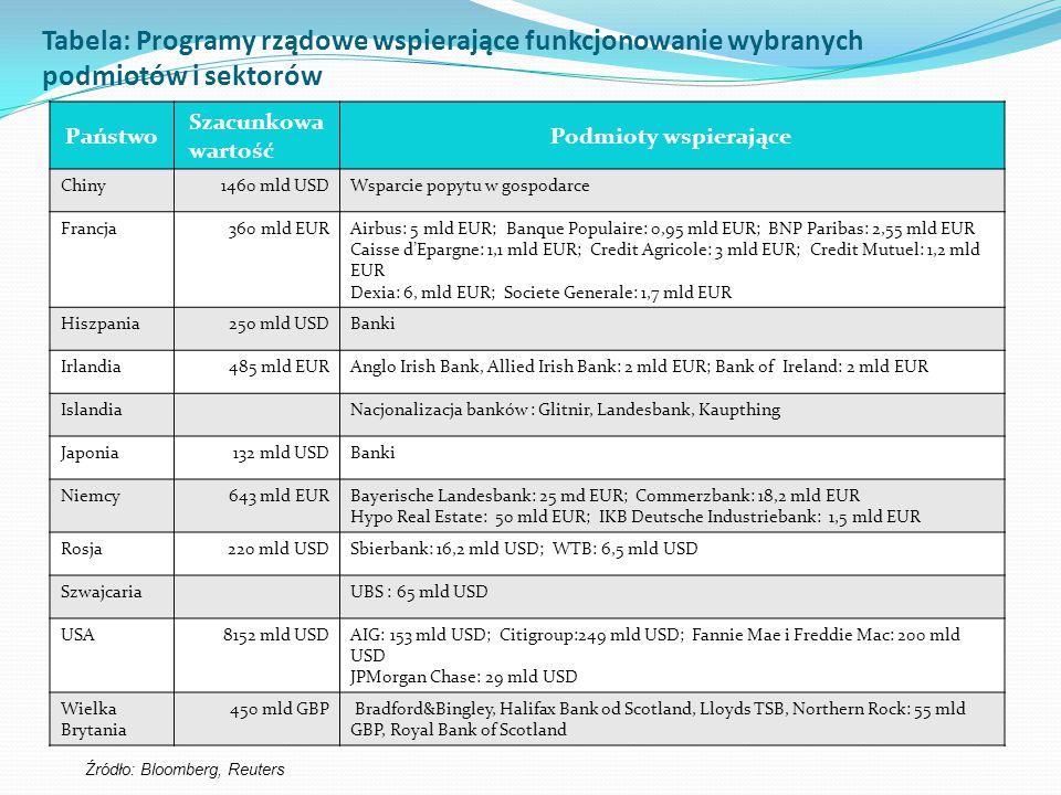 Tabela: Programy rządowe wspierające funkcjonowanie wybranych podmiotów i sektorów