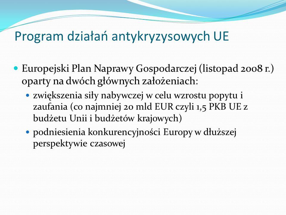 Program działań antykryzysowych UE