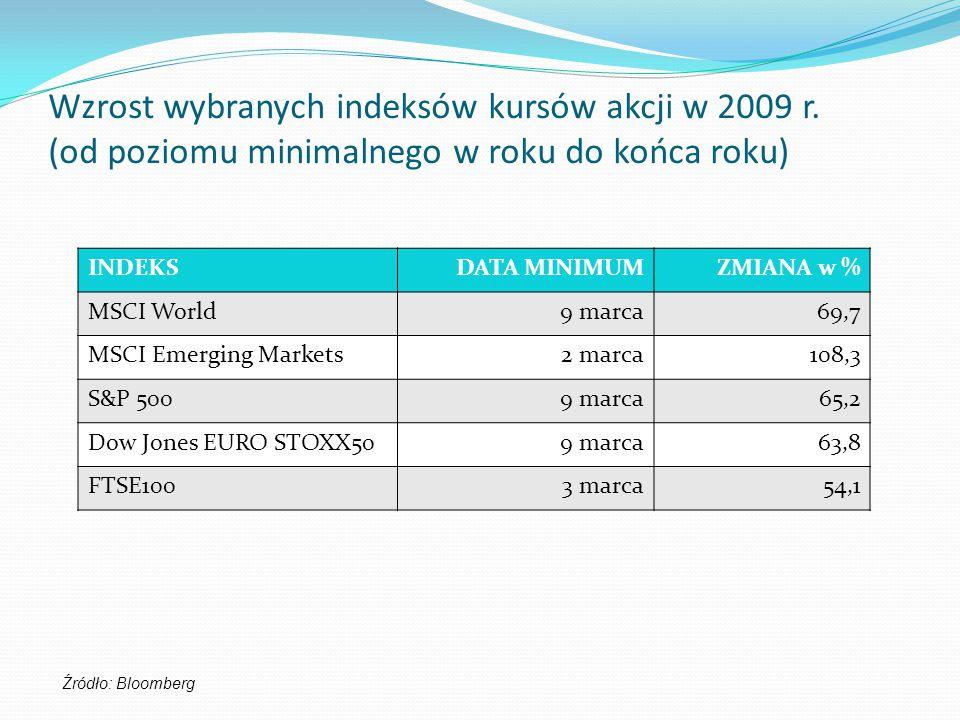 Wzrost wybranych indeksów kursów akcji w 2009 r