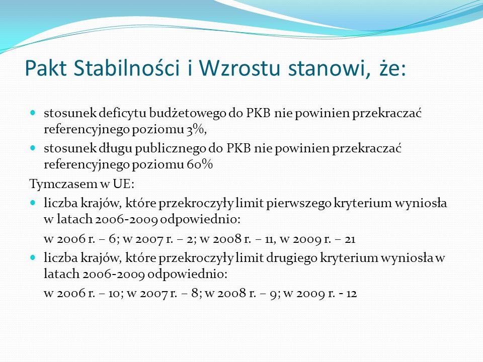 Pakt Stabilności i Wzrostu stanowi, że: