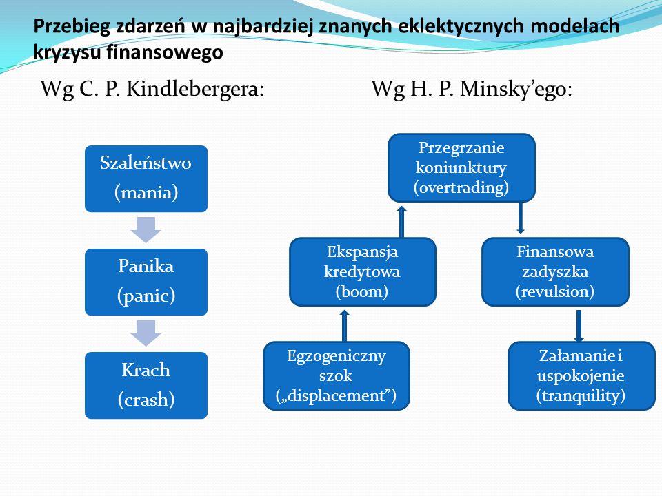 Wg C. P. Kindlebergera: Wg H. P. Minsky'ego: