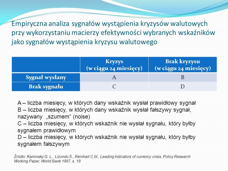 Empiryczna analiza sygnałów wystąpienia kryzysów walutowych przy wykorzystaniu macierzy efektywności wybranych wskaźników jako sygnałów wystąpienia kryzysu walutowego
