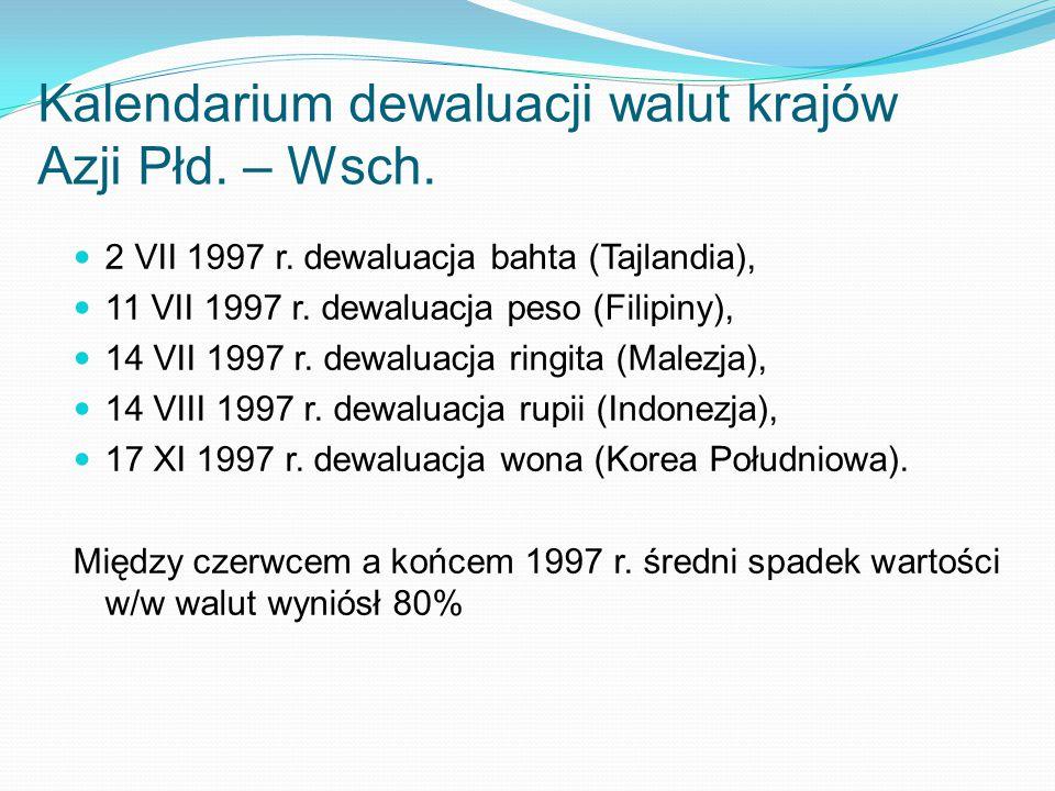 Kalendarium dewaluacji walut krajów Azji Płd. – Wsch.