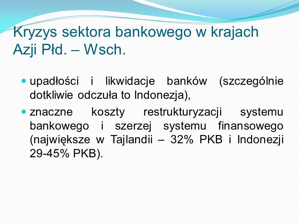Kryzys sektora bankowego w krajach Azji Płd. – Wsch.