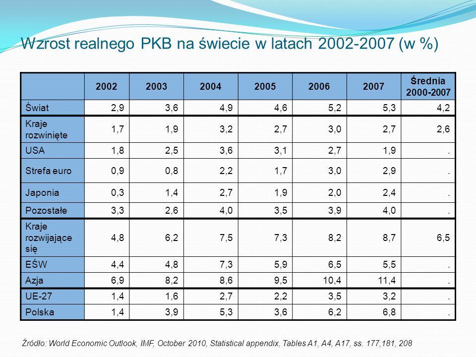 Wzrost realnego PKB na świecie w latach 2002-2007 (w %)