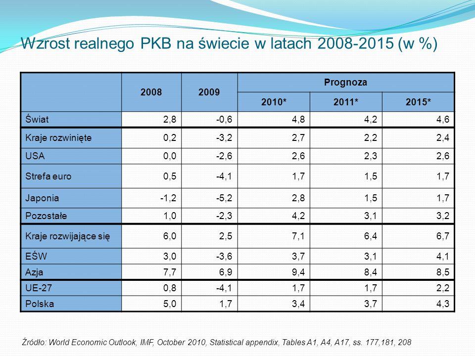 Wzrost realnego PKB na świecie w latach 2008-2015 (w %)