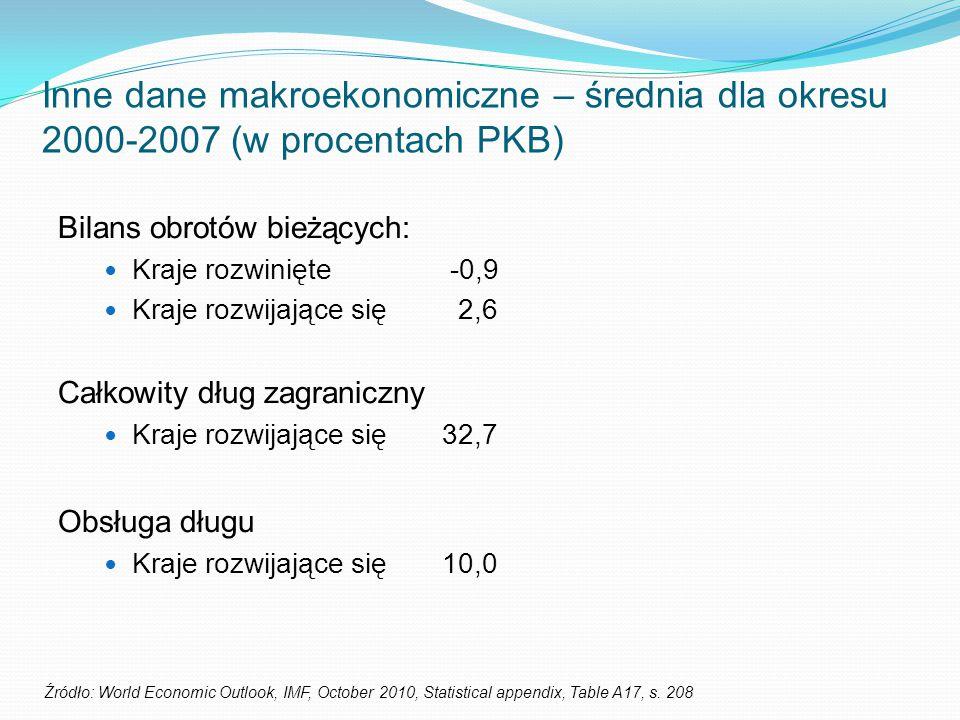 Inne dane makroekonomiczne – średnia dla okresu 2000-2007 (w procentach PKB)