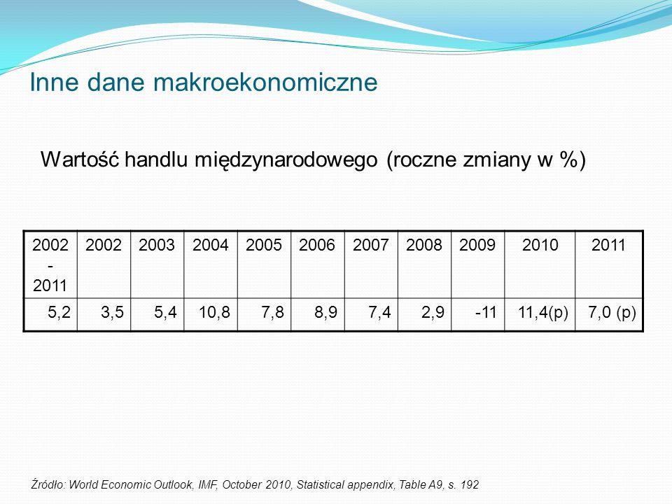 Inne dane makroekonomiczne