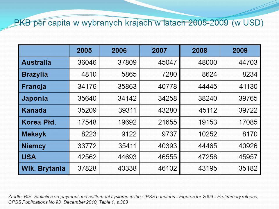PKB per capita w wybranych krajach w latach 2005-2009 (w USD)