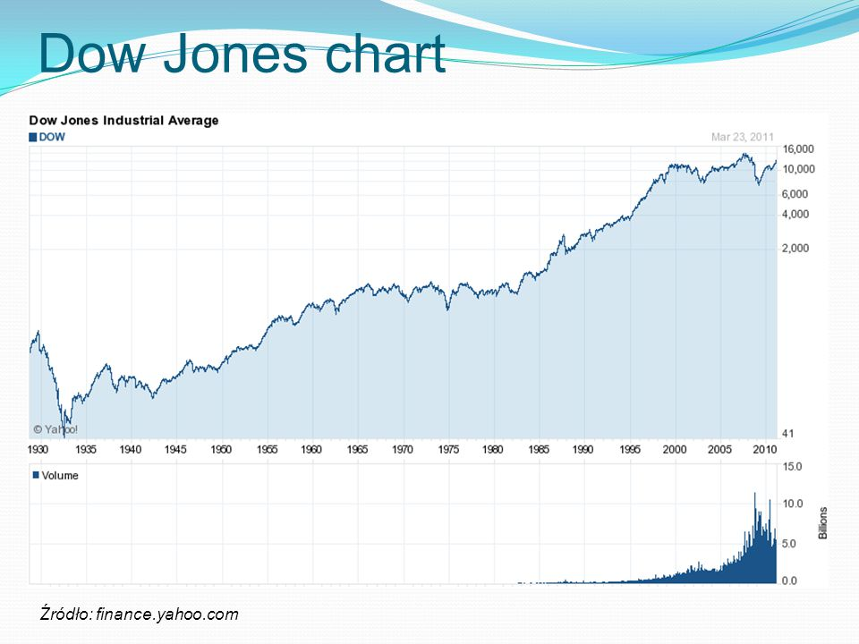 Dow Jones chart Źródło: finance.yahoo.com
