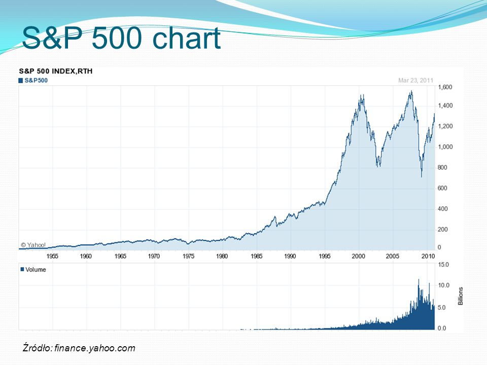S&P 500 chart Źródło: finance.yahoo.com