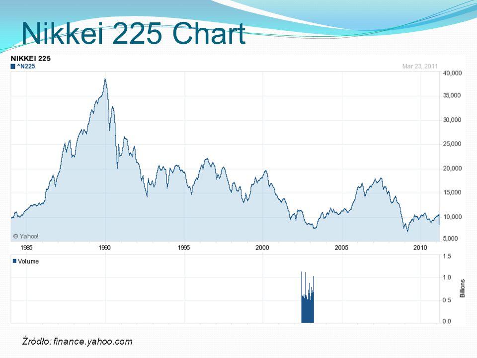 Nikkei 225 Chart Źródło: finance.yahoo.com