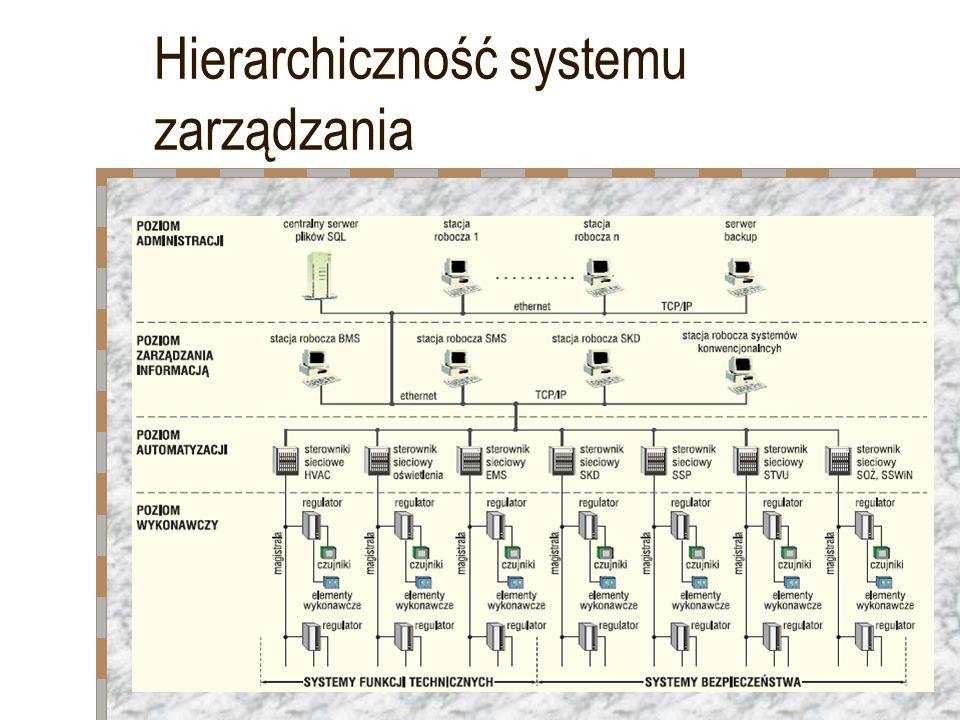 Hierarchiczność systemu zarządzania