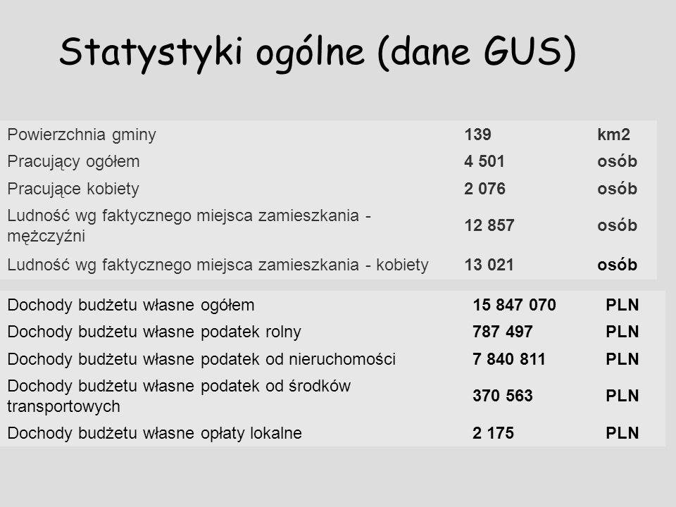 Statystyki ogólne (dane GUS)